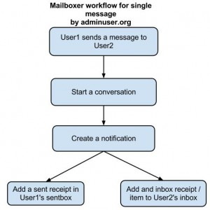 mailboxer flow (1)